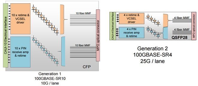 100GBASE-SR10 and SR4