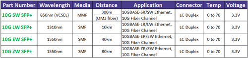 10G-SFP-FC-modules