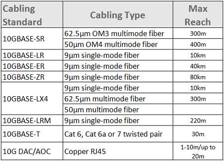 10G-fiber-optic-cable