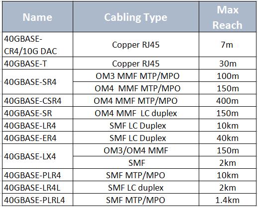 40G-modules