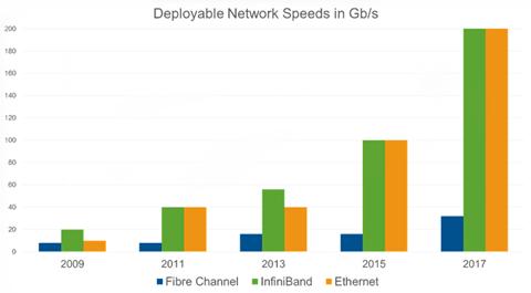 Fibre-Channel-Vs.-Gigabit-Ethernet