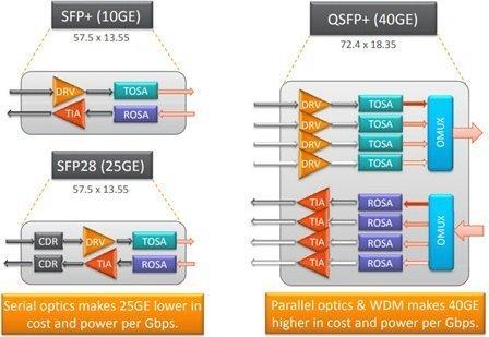 SFP-25G-SR and SFP-25G-LR SFP28 Optical Transceivers for 25G to 100G Migration 5