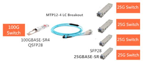 SFP-25G-SR and SFP-25G-LR SFP28 Optical Transceivers for 25G to 100G Migration 3