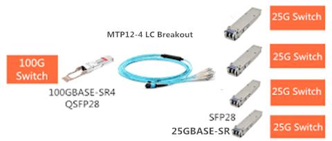SFP-25G-SR-connects-QSFP-100G-SR4-