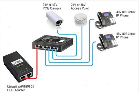 Compatible Gigabit SFP Optical Transceiver for Netonix WISP Switch 7