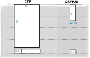 size-comparison-of-CFP-and-QSFP28