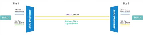 31km-DWDM-network diagram