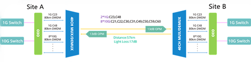 DWDM System Helps Expand the 10GbE Network 3