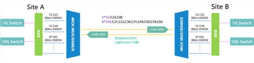 57km-DWDM-neywork diagram