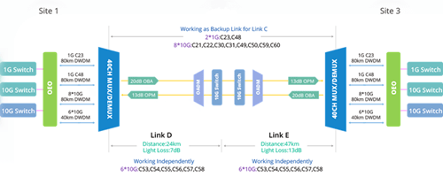 71km-DWDM-network diagram