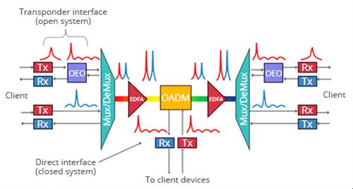 Basics of DWDM Concepts