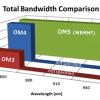 OM5 WB MMF Vs 50 µm Laser Optimized OM4 Vs Single-Mode Fiber Cables 1