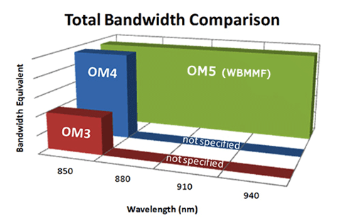 OM5 WB MMF Vs 50 µm Laser Optimized OM4 Vs Single-Mode Fiber Cables 5