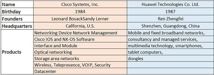 Cisco-Vs-Huawei comparison of companies