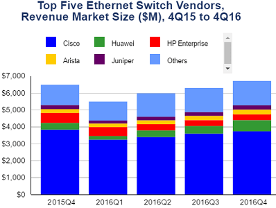 Top 5 Ethernet switch vendors