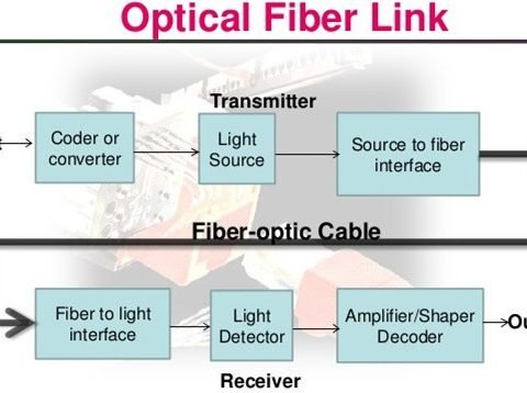 Fiber Optics or Wireless Network, Which is Better for Your Network? 4