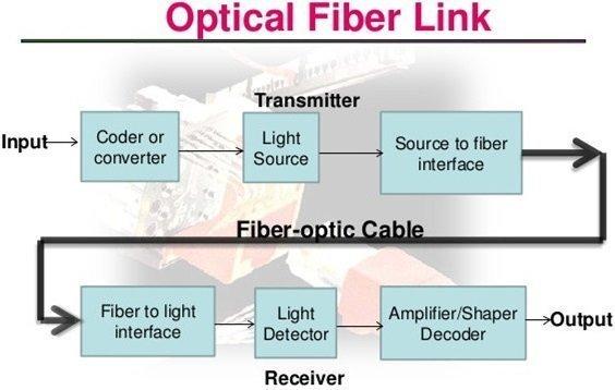 optical-fiber-cabtion-link