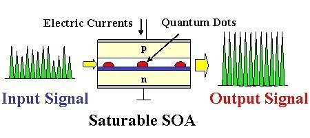 working-principle-of-Semiconductor optical amplifier soa