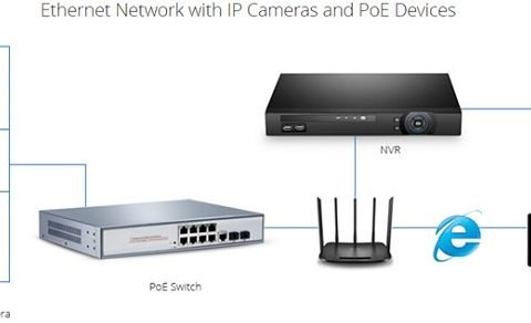 Wireless-Home-Network-with-POE-switch