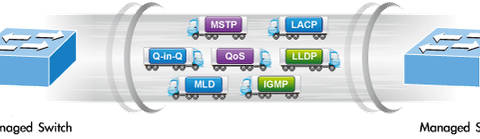 Managed Switch VS. Unmanaged Switch: Which to Choose? 3