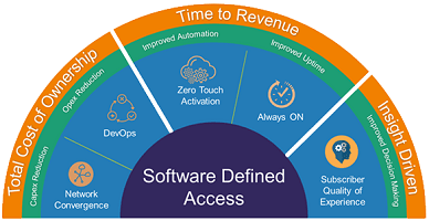 Software-Defined-Access