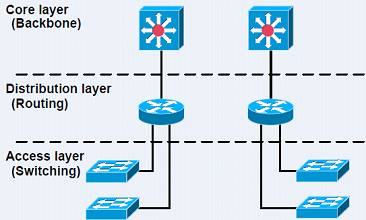 How to Choose a Suitable Network Switch? 2