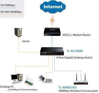 TP-Link 8-Port TL-SG1008D Desktop Switch 3