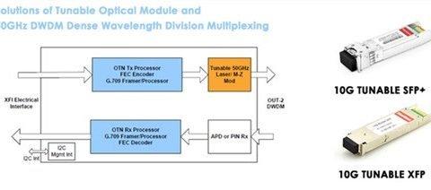 The ABCs of Tunable SFP+ and Tunable XFP DWDM Optics 7