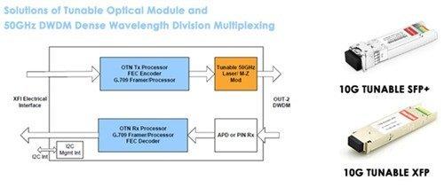10G-DWDM-Tunable-SFP-DWDM-Tunable-XFP