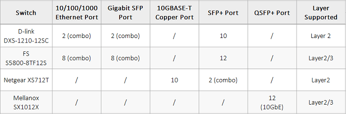 10GbE-switches
