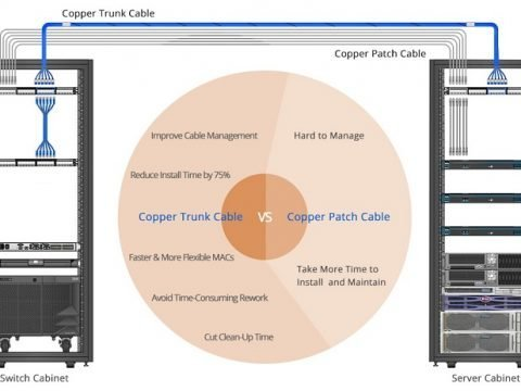 copper-patch-cable-and-pre-terminated-copper-trunk-cable