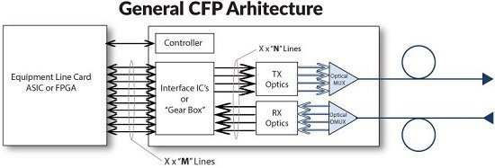 100gbase-cfp-modules-architecture