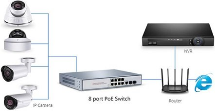8-port-poe-switch-application in IP Camera