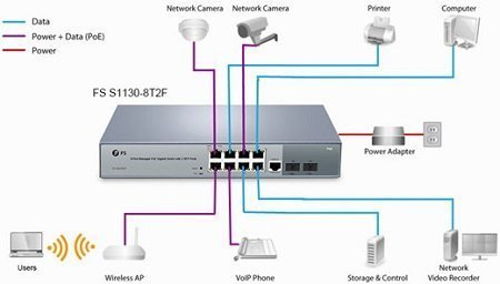 8-port-poe-switch application network
