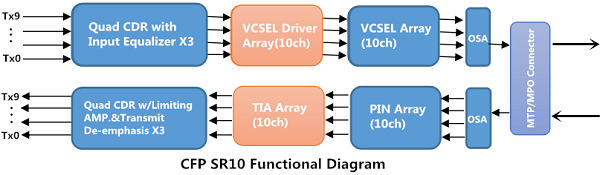 100G Transceiver: 100G SR10 or 100G LR4 CFP modules 2
