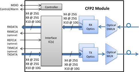 cfp2-module transmission