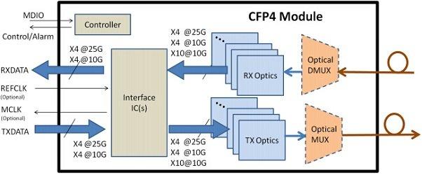cfp4-module transmission