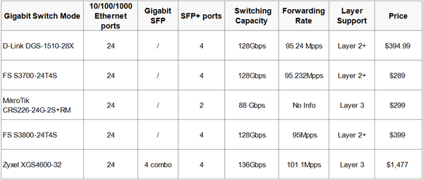 gigabit-switch-with-10gb-uplink chart