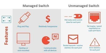 unmanaged-vs-managed-poe-switch