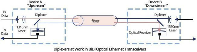 A Brief Introduction of Cisco BiDi SFP Transceiver 1