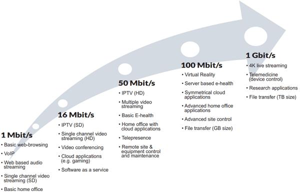 Growing-Need-for-Capacity - Fiber Optic Social Network