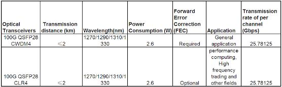 qsfp28 cwdm4 vs asfp28 clr4