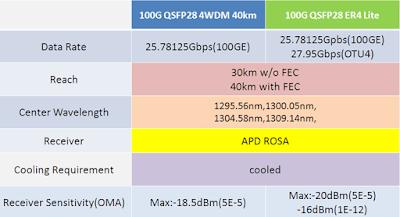 qsfp28-4wdm-vs-qsfp28-er4-lite