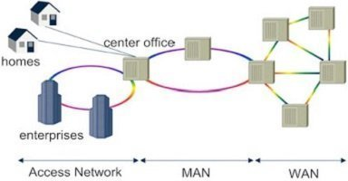 How Much Do You Know about Metropolitan Area Network? 2