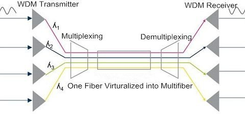 WDM-wavelength division multiplexing