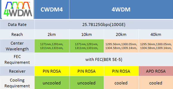 A Comparison of QSFP28 4WDM and QSFP28 CWDM4 2