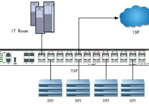 TAP Aggregation Switch: Key to Monitor Network Traffic 4