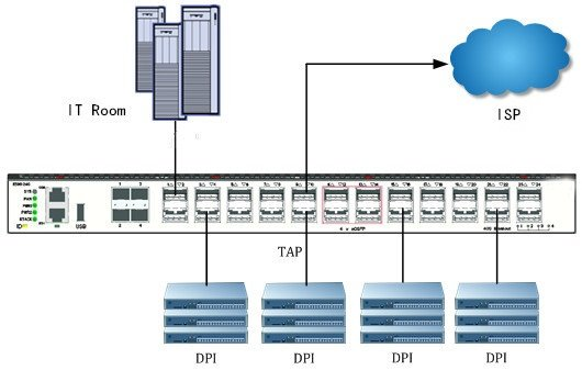 TAP Aggregation Switch: Key to Monitor Network Traffic 2