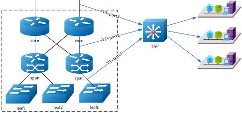 Diagram of Data Center Network