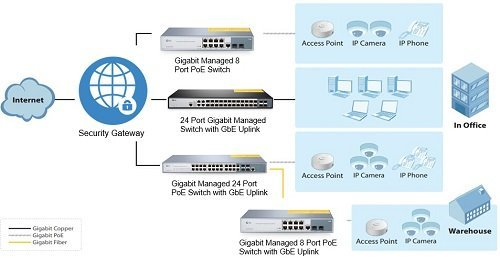 8-port-poe-switch-application